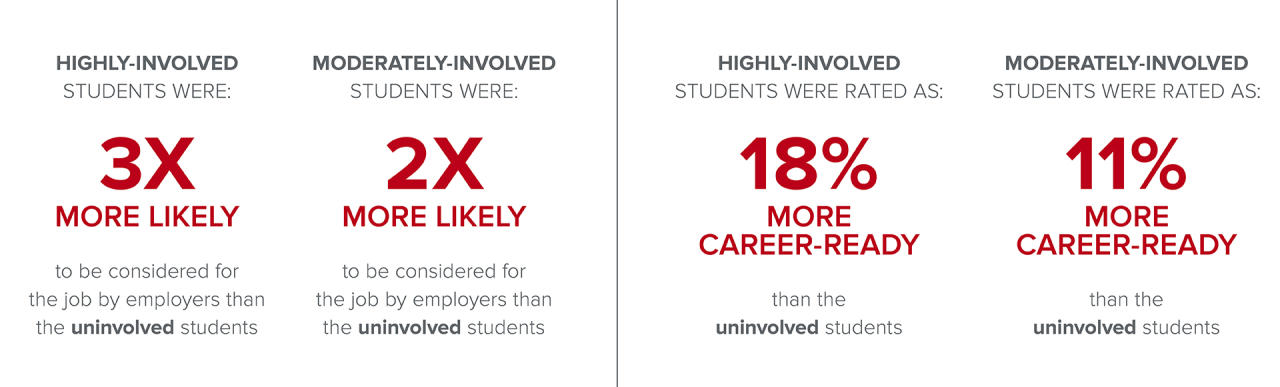Highly-involved students (rated 18% more career ready) were 3 times more likely to be considered for a job than uninvolved students.  Moderately-involved students (rated 11% more career ready) were 2 times more likely.